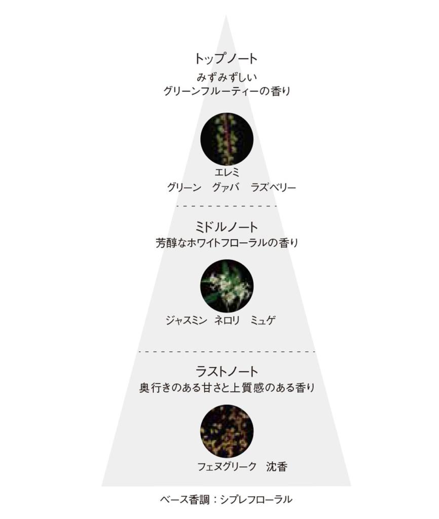 POLA(ポーラ)B.A シリーズの香りに関する説明図